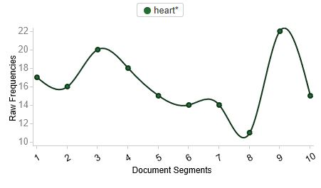 "Fig 2: visualization of ""heart"" in the text (Palladio)"