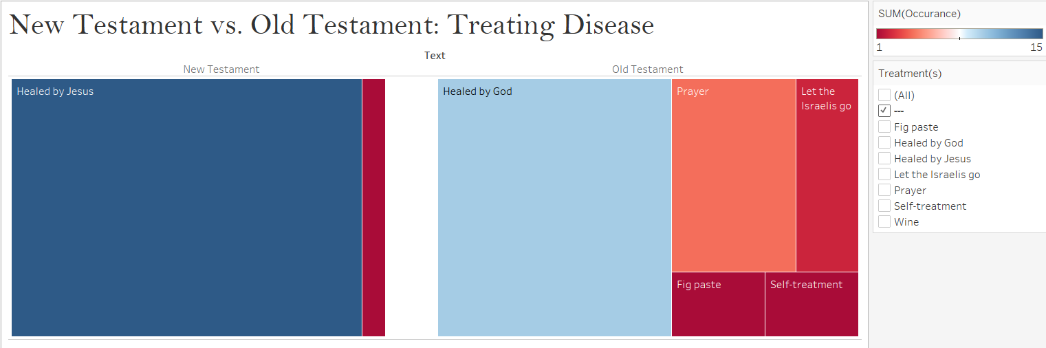 A chart made in Tableau that shows the differences in the treatment of diseases between the New Testament and the Old Testament
