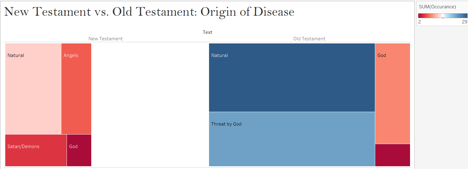 A box chart made in Tableau that shows the differences in the occurrences of the causes of disease between the New Testament and the Old Testament